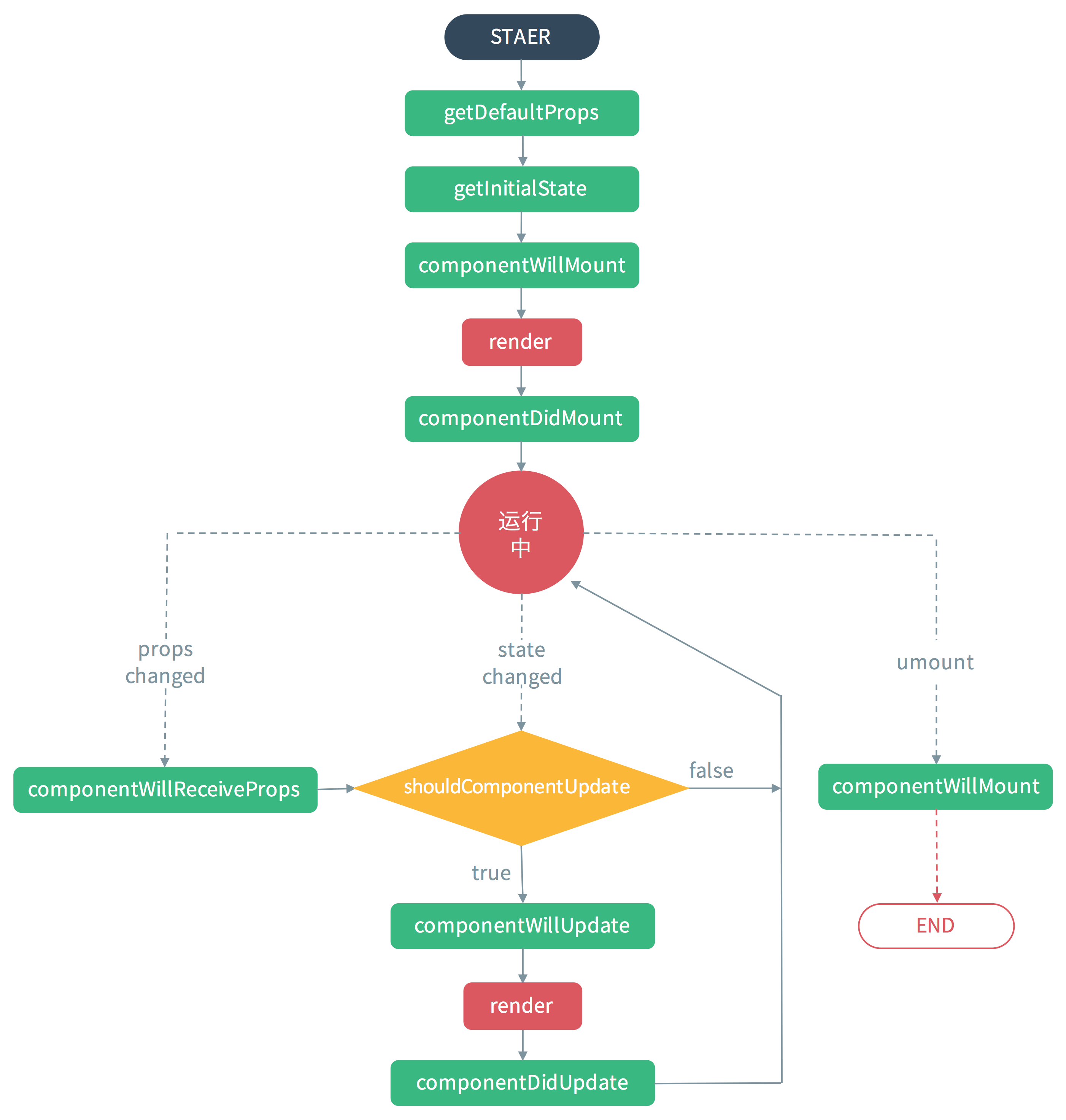 react-lifecycle.png